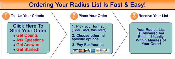 How to Order a Radius Maiing List