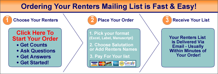 How to Order a Renters Mailing List